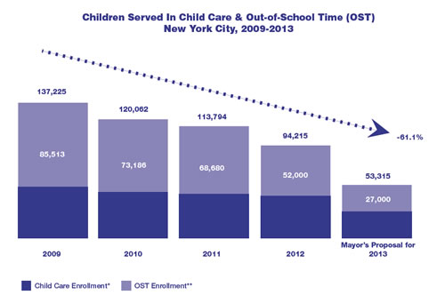 Cuts to child care and OST in New York City 2009-2013