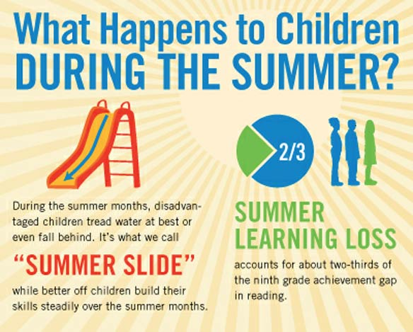 The Achievement Gap and the Summer Slide