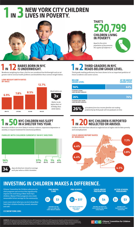 CCC 2012 Infographic: Keeping Track of New York City's Children